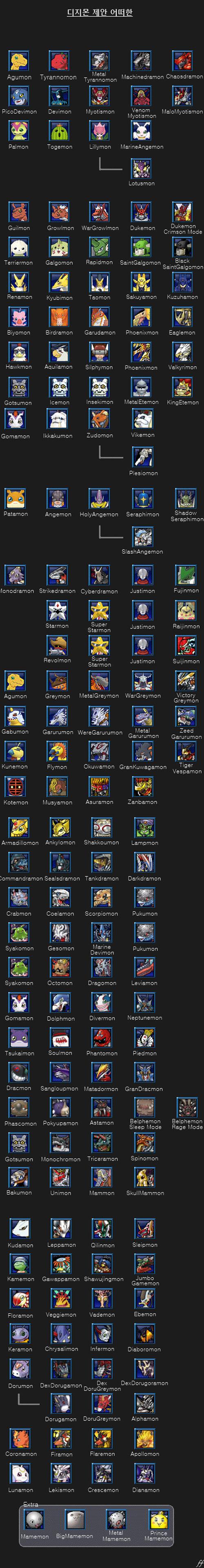 GDMO Mercenary Chart Digimon_masters_evolution_line